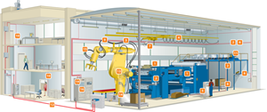 Future-proofing Automation - Factory Floor